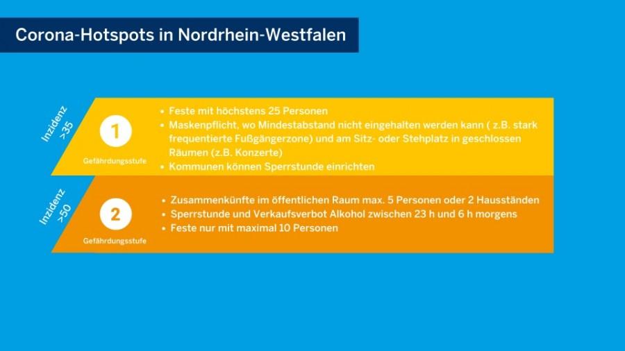 Das Land NRW hat auf seinem Landesportal unter land.nrw/corona eine Grafik zu den Corona-Hotspots in Nordrhein Westfalen erstellt. Auf blauem Grund sind dazu in gelb (Gefährdungsstufe 1) die Regeln bei einer Inzidenz für über 35: Feste mit höchstens 25 Personen Maskenpflicht, wo Mindestabstand nicht eingehalten werden kann (z. B. stark frequentierte Fußgängerzone) und am Sitz- oder Stehplatz in geschlossenen Räumen (z. B. Konzerte) sowie bei einem Wert von über 50 in orange (Gefährdungsstufe 2): Zusammenkünfte im öffentlichen raum maximal 5 Personen oder 2 Hausständen Sperrstunde und Verkaufsverbot Alkohol zwischen 23 Uhr und 6 Uhr morgens und Feste nur mit maximal 10 Personen) - land.nrw/corona