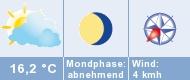 Das aktuelle Wetter in Mülheim an der Ruhr (City)